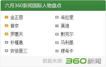 2014年6月国际新闻人物盘点:金正恩普
